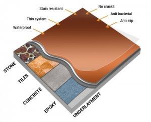 profile layer industrial floor liquid porcelain